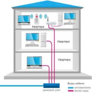 Высокоскоростной интернет по оптике для дома